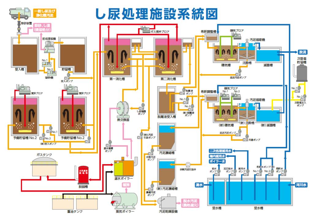 し尿処理系統図